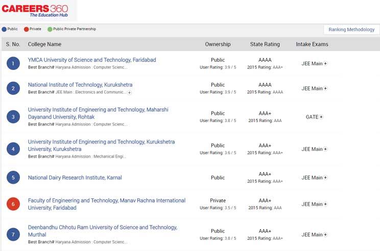 वाईएमसीए विश्वविद्यालय हरियाणा का शीर्ष इंजीनियरिंग संस्थान